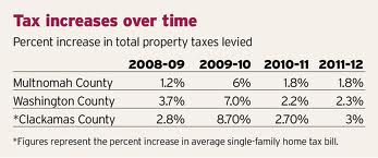 Bernhardt Appraisal Property Tax Increases over time-Home Appraiser in Portland Oregon